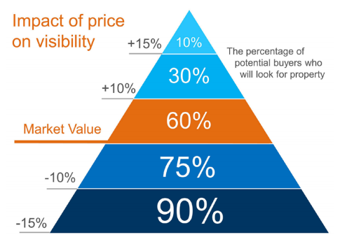 Chart showing impact of price on visiblity in the market.